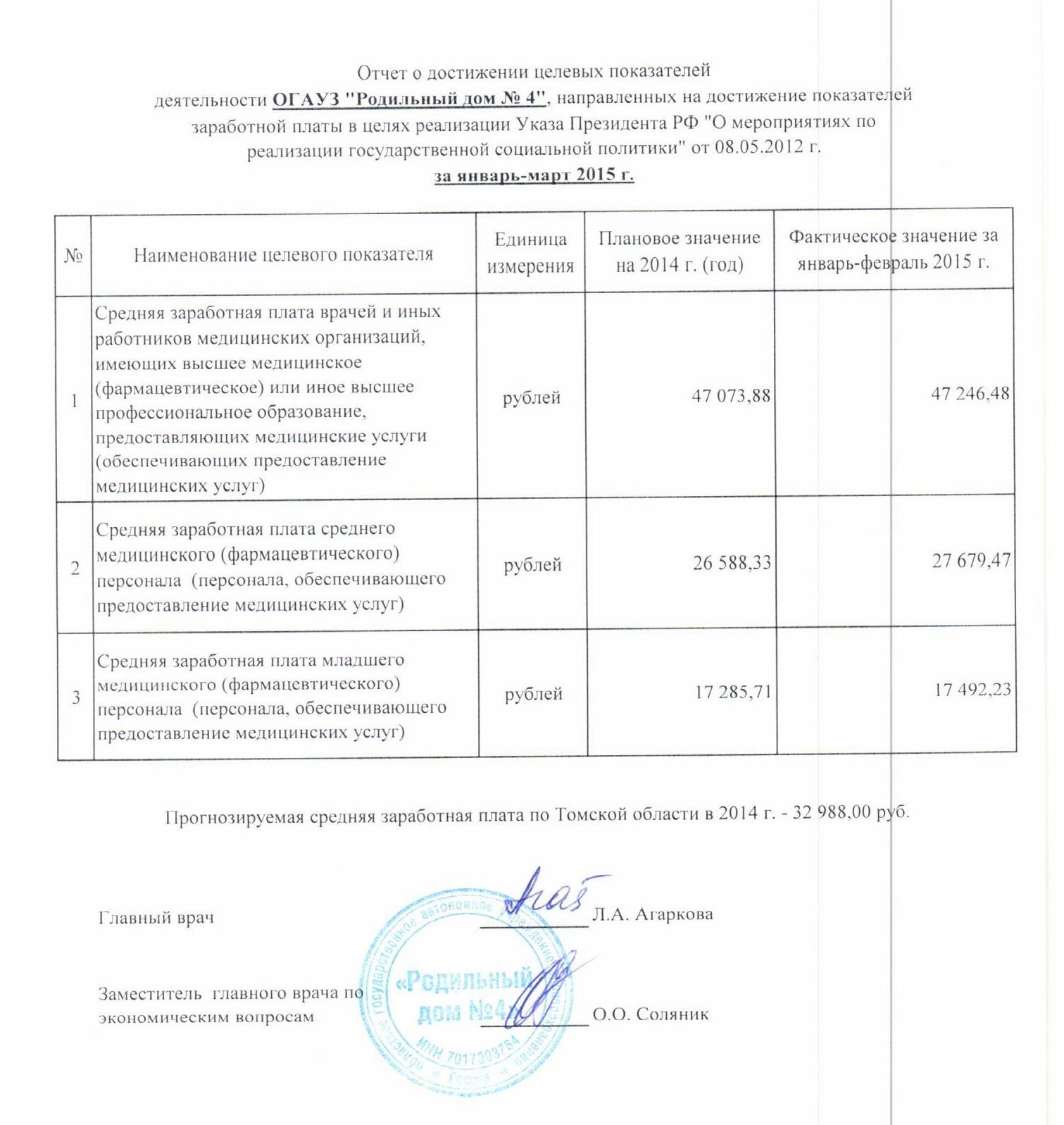 Отчет по заработной плате 67
