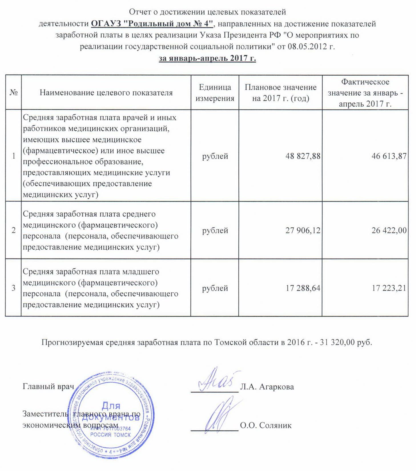 Отчет по заработной плате 57